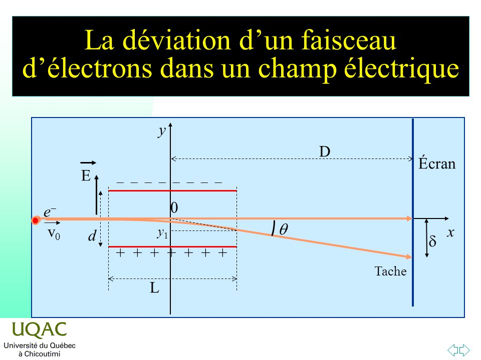 La déviation d'un faisceau d'électrons dans un champ électrique