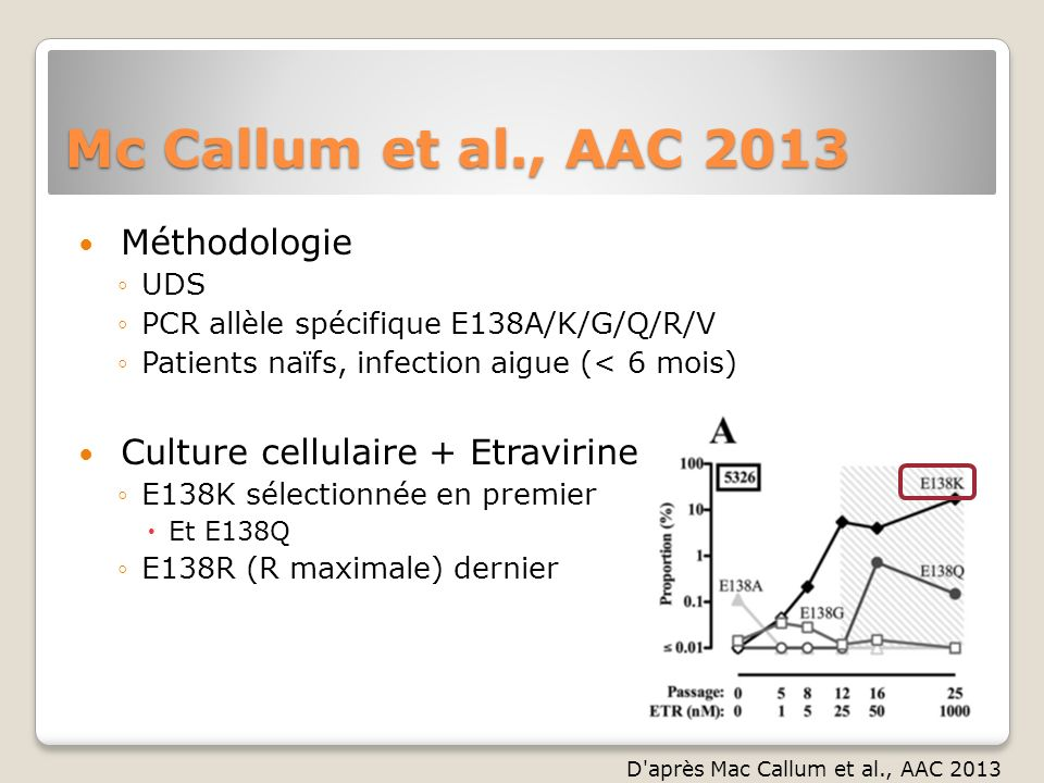 Mc Callum et al., AAC 2013 Méthodologie