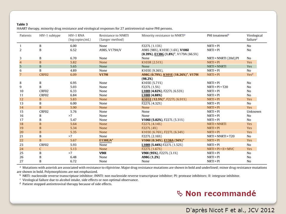  Non recommandé D après Nicot F et al., JCV 2012