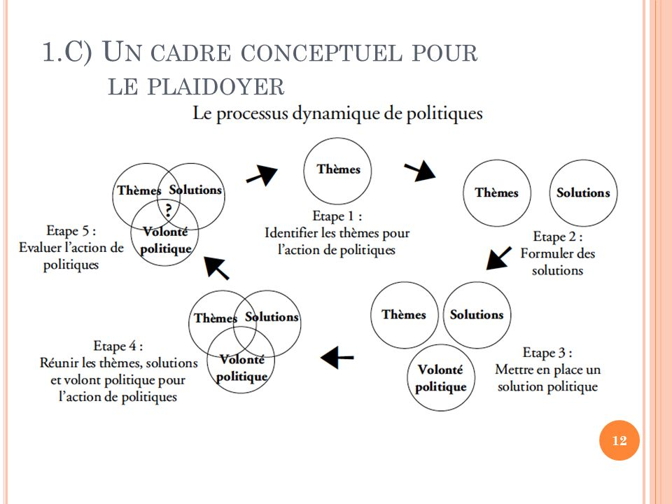 1.C) Un cadre conceptuel pour le plaidoyer