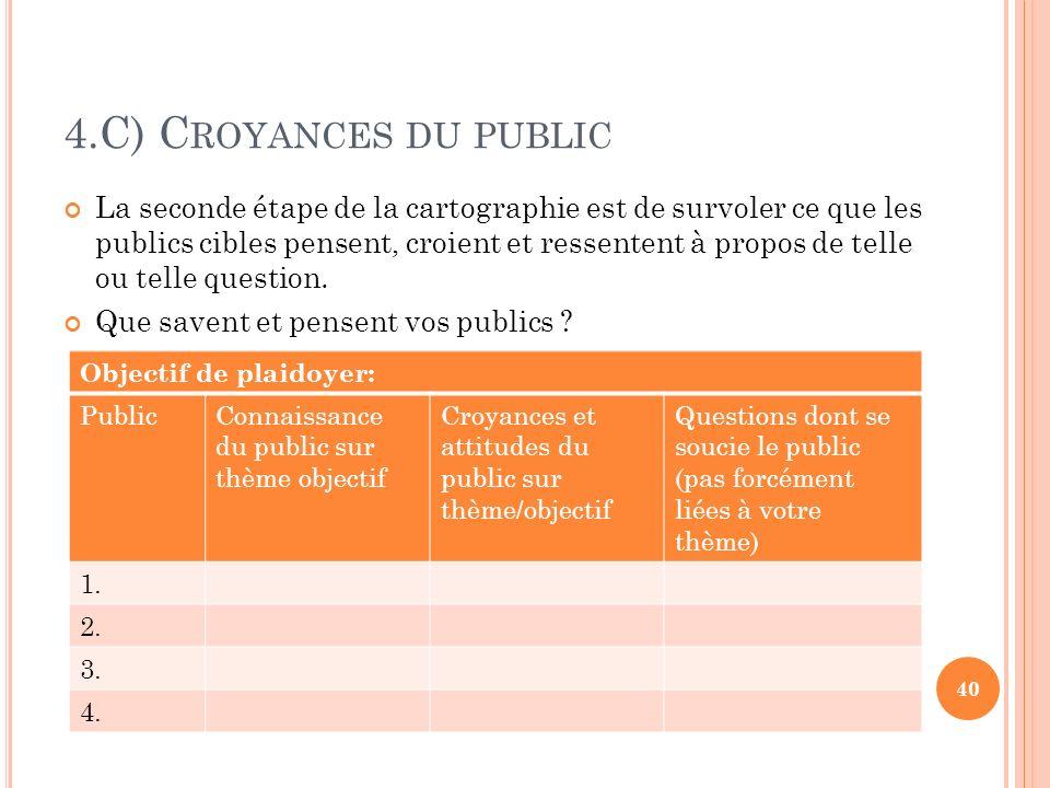 4.C) Croyances du public