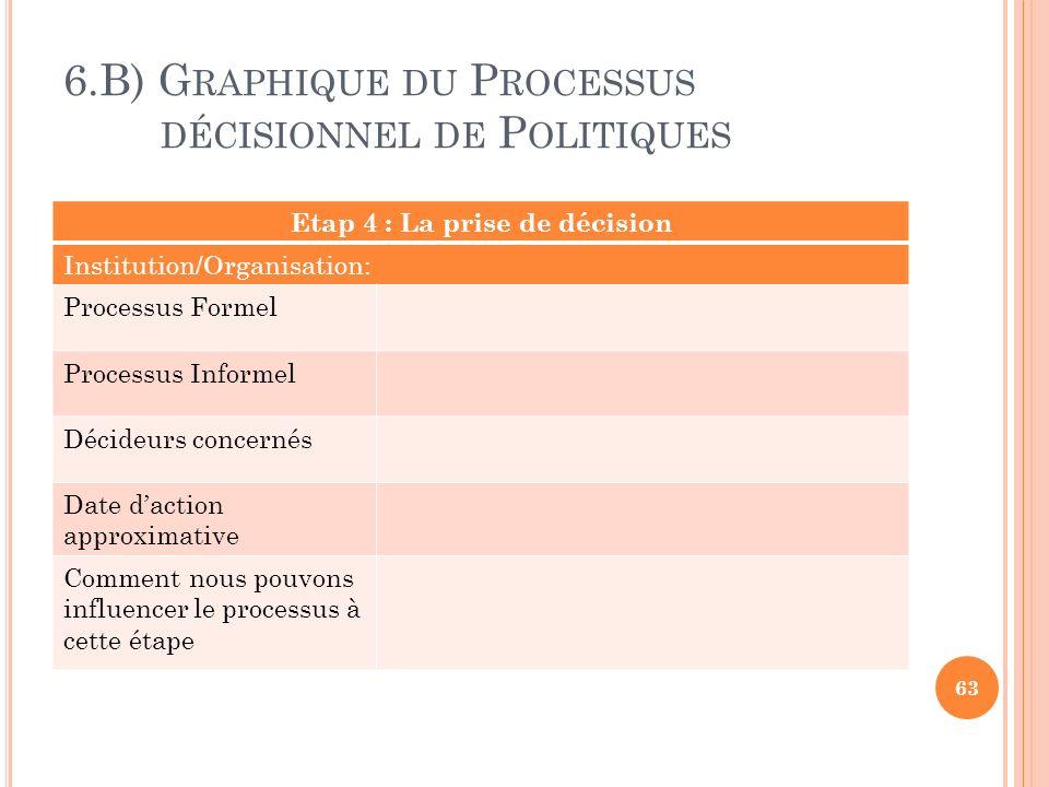 6.B) Graphique du Processus décisionnel de Politiques
