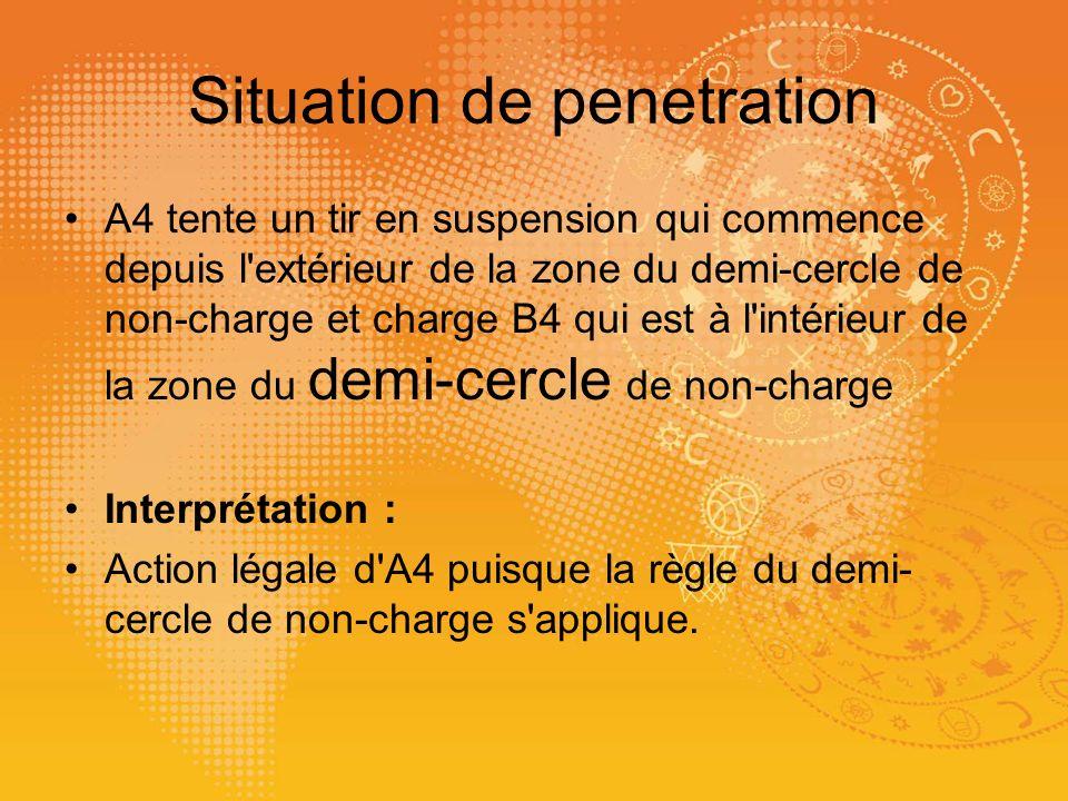 Situation de penetration