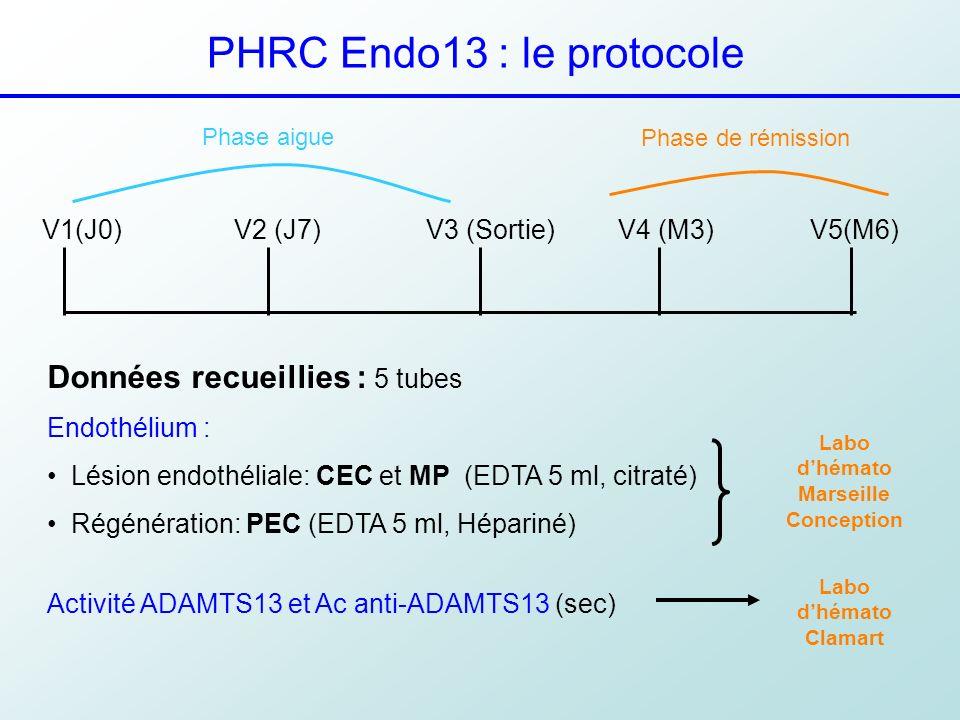 PHRC Endo13 : le protocole