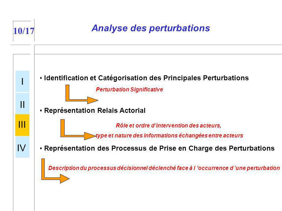 Analyse des perturbations 10/17