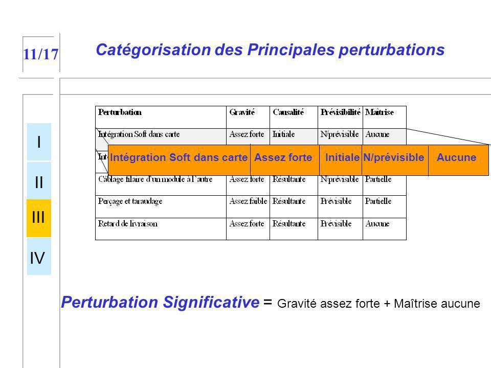 Catégorisation des Principales perturbations
