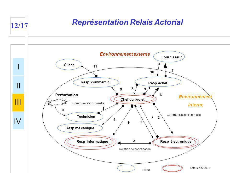 Représentation Relais Actorial Environnement externe