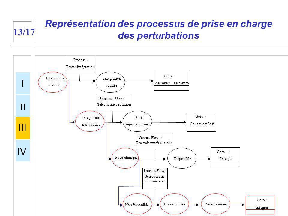 Représentation des processus de prise en charge des perturbations