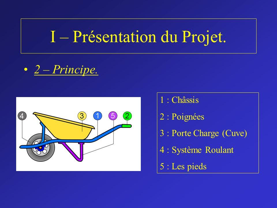 I – Présentation du Projet.