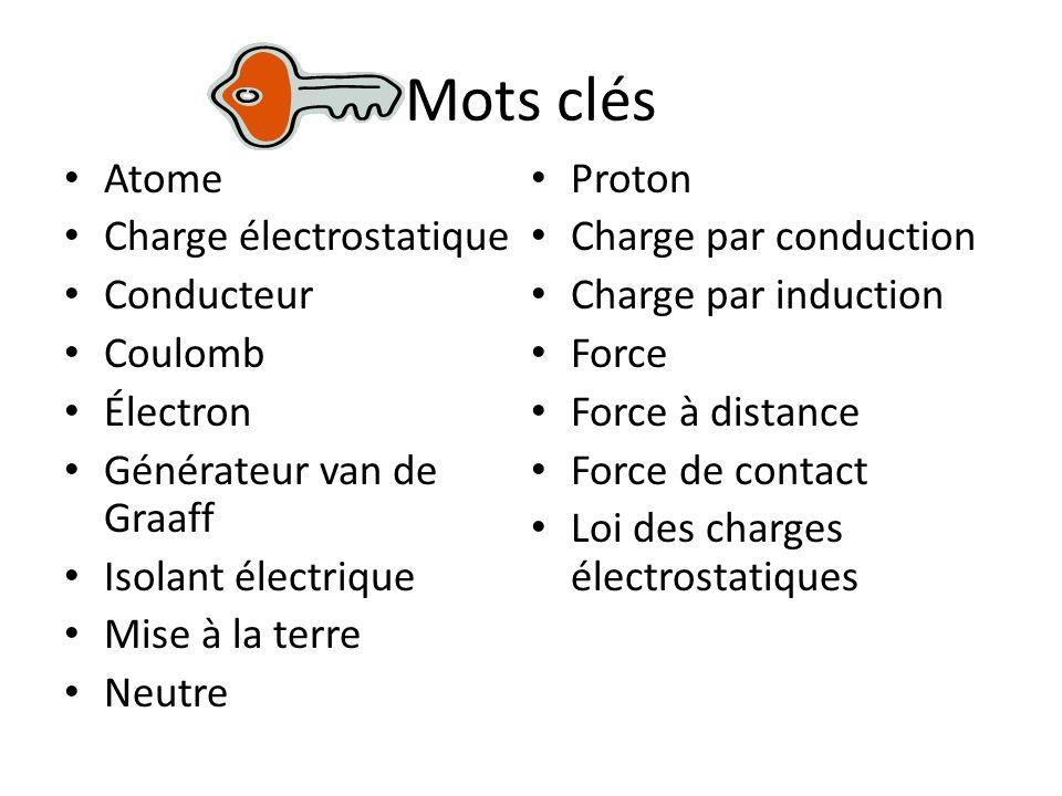 Mots clés Atome Proton Charge électrostatique Charge par conduction