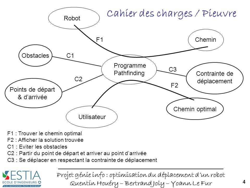 Cahier des charges / Pieuvre
