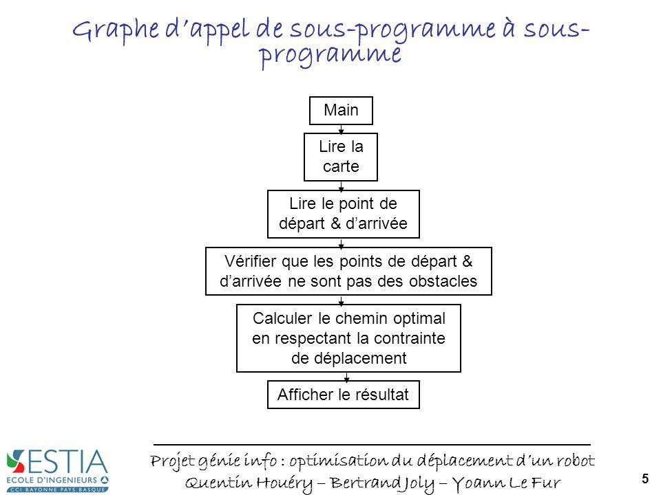 Graphe d'appel de sous-programme à sous-programme