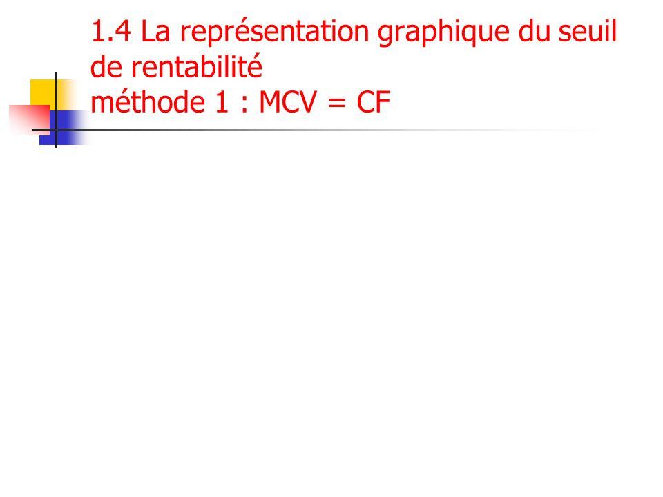 1.4 La représentation graphique du seuil de rentabilité méthode 1 : MCV = CF