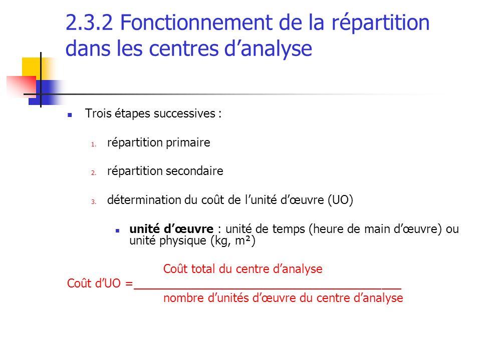2.3.2 Fonctionnement de la répartition dans les centres d'analyse