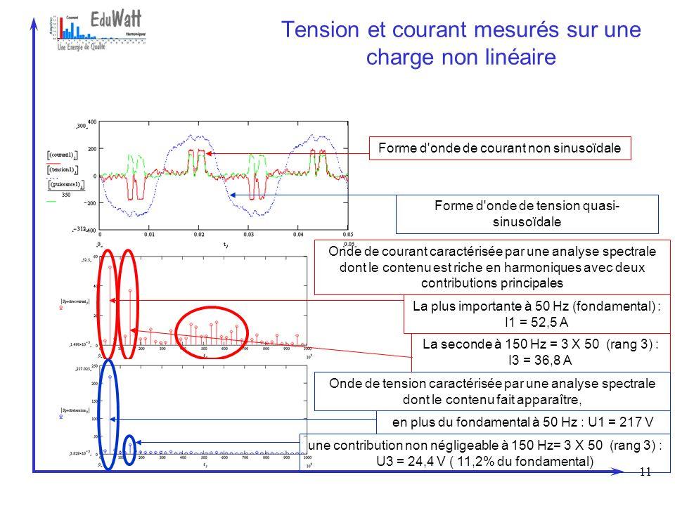 Tension et courant mesurés sur une charge non linéaire