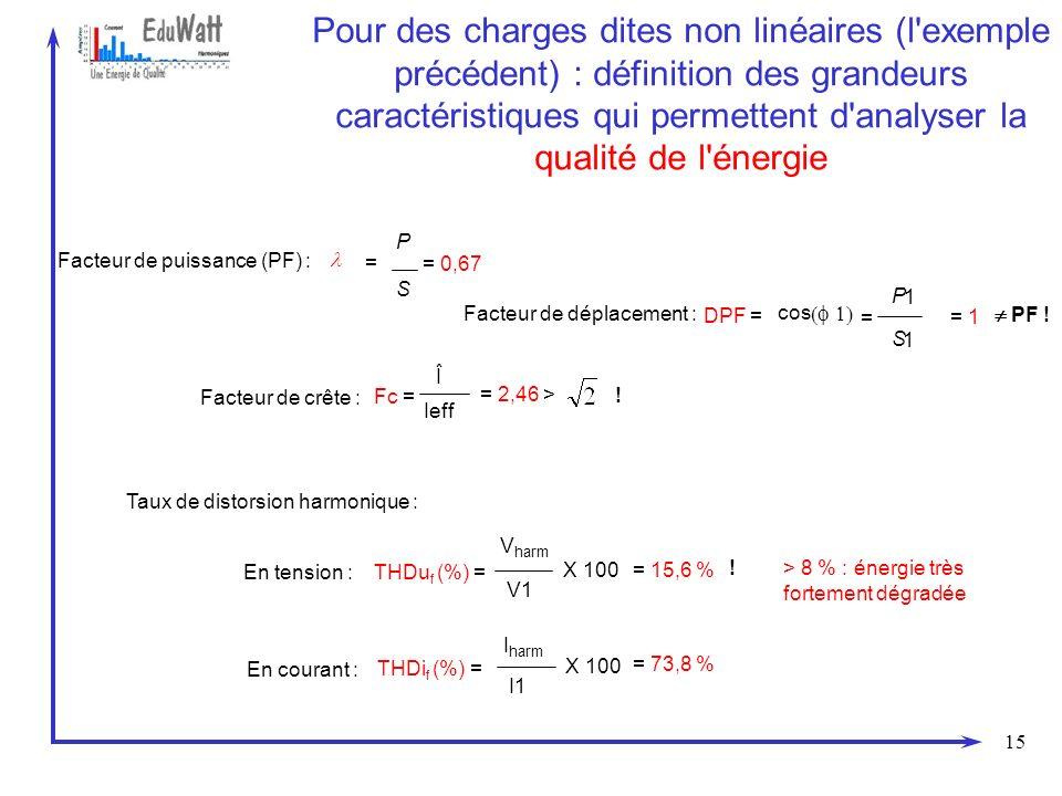 Pour des charges dites non linéaires (l exemple précédent) : définition des grandeurs caractéristiques qui permettent d analyser la qualité de l énergie