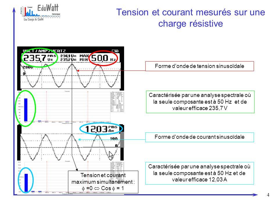 Tension et courant mesurés sur une charge résistive