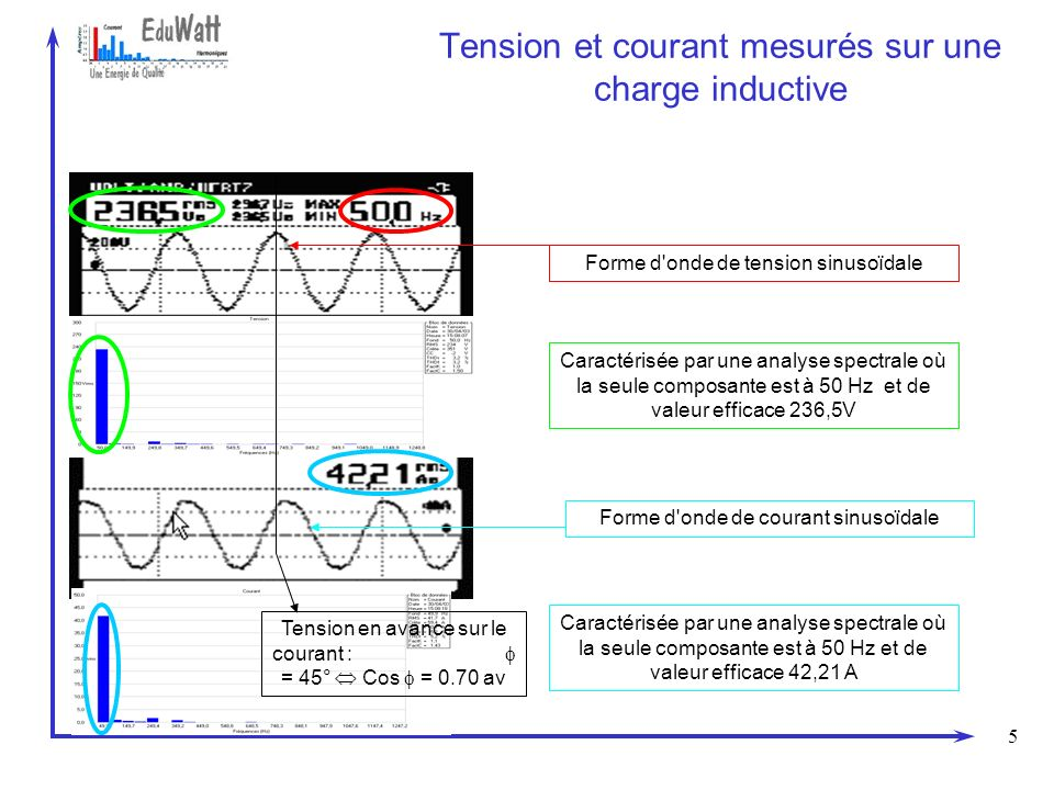 Tension et courant mesurés sur une charge inductive