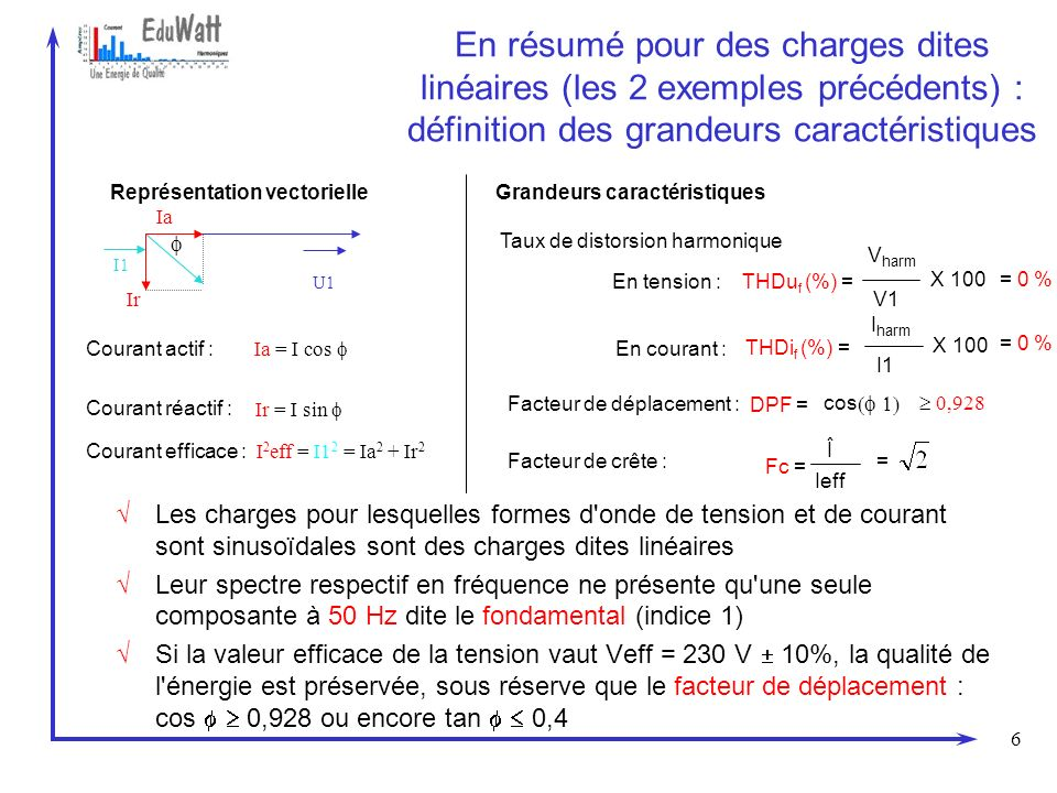 En résumé pour des charges dites linéaires (les 2 exemples précédents) : définition des grandeurs caractéristiques