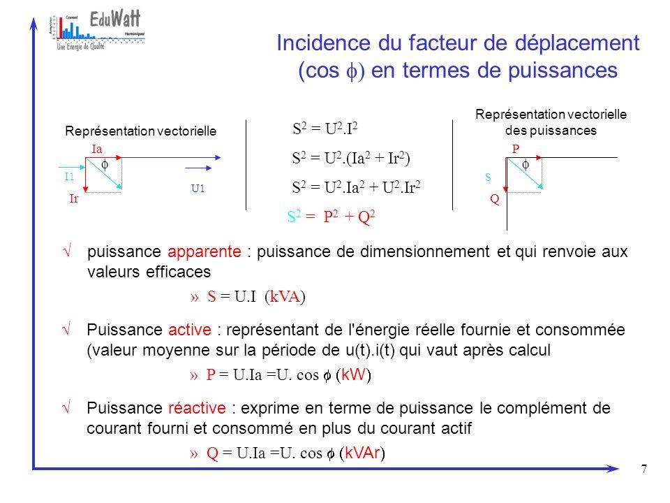 Incidence du facteur de déplacement (cos f) en termes de puissances
