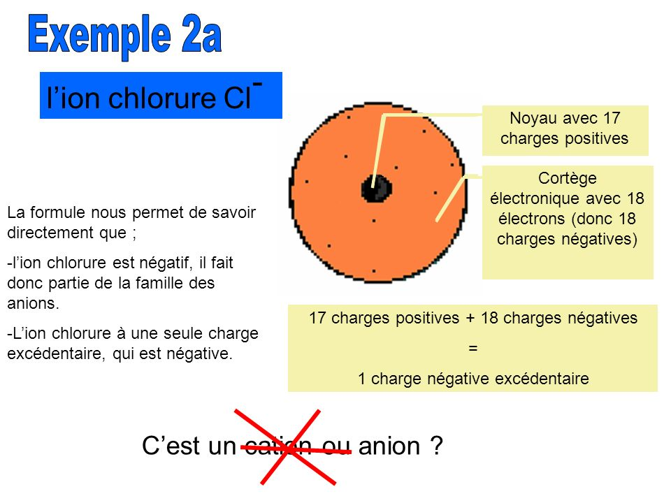 Exemple 2a l'ion chlorure Cl- C'est un cation ou anion