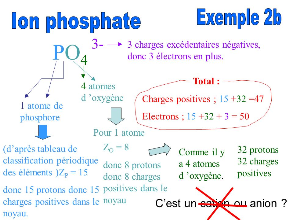 PO4 3- Exemple 2b Ion phosphate C'est un cation ou anion