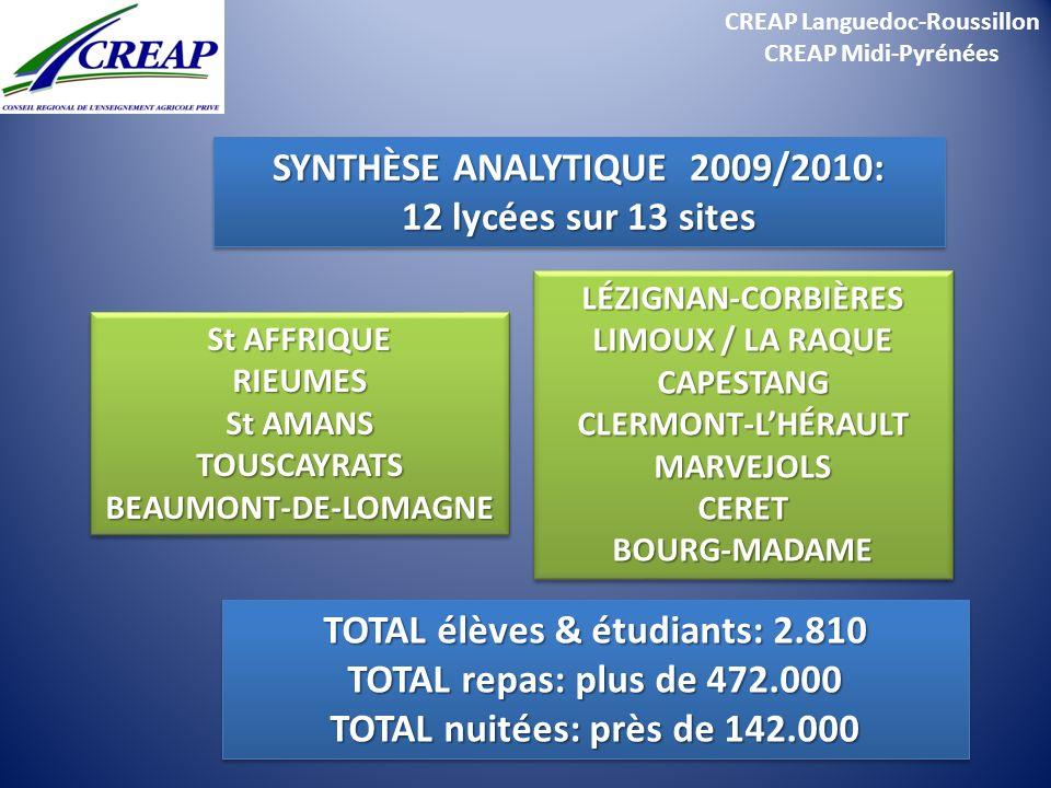 SYNTHÈSE ANALYTIQUE 2009/2010: 12 lycées sur 13 sites
