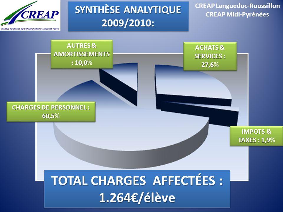 CREAP Languedoc-Roussillon TOTAL CHARGES AFFECTÉES : 1.264€/élève