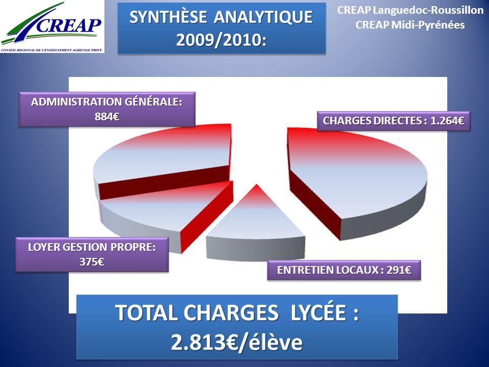 CREAP Languedoc-Roussillon TOTAL CHARGES LYCÉE : 2.813€/élève