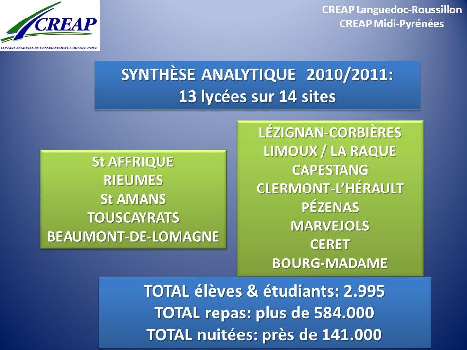 SYNTHÈSE ANALYTIQUE 2010/2011: 13 lycées sur 14 sites