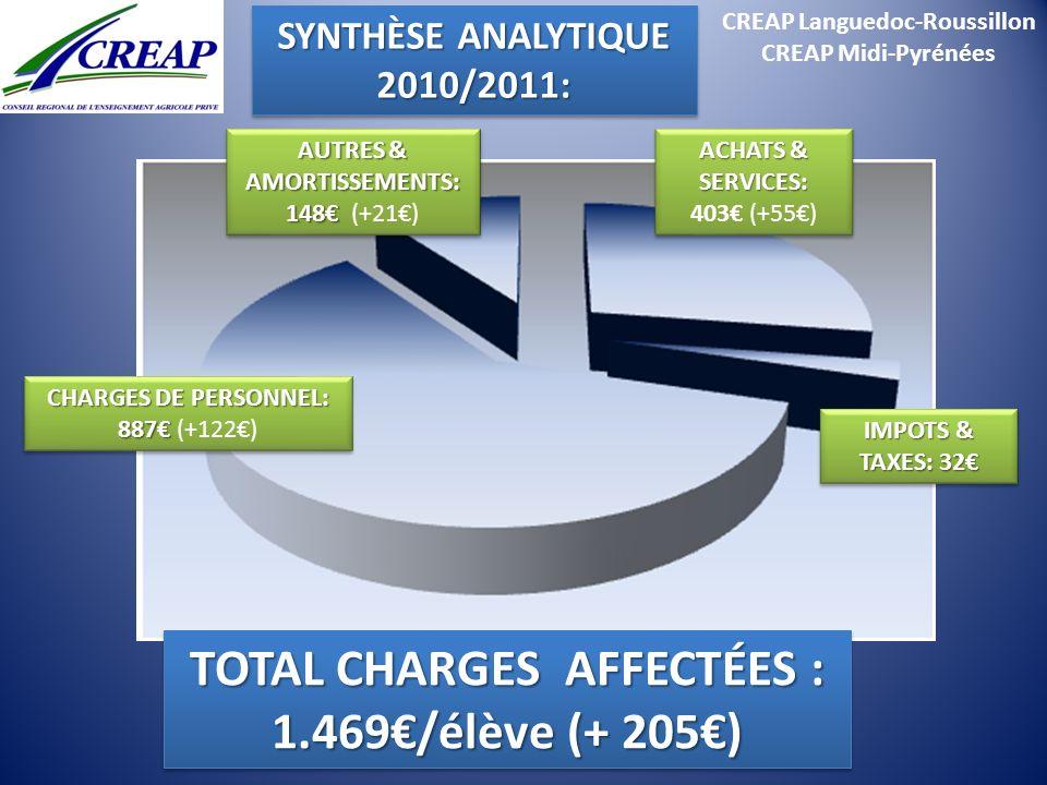TOTAL CHARGES AFFECTÉES : 1.469€/élève (+ 205€)