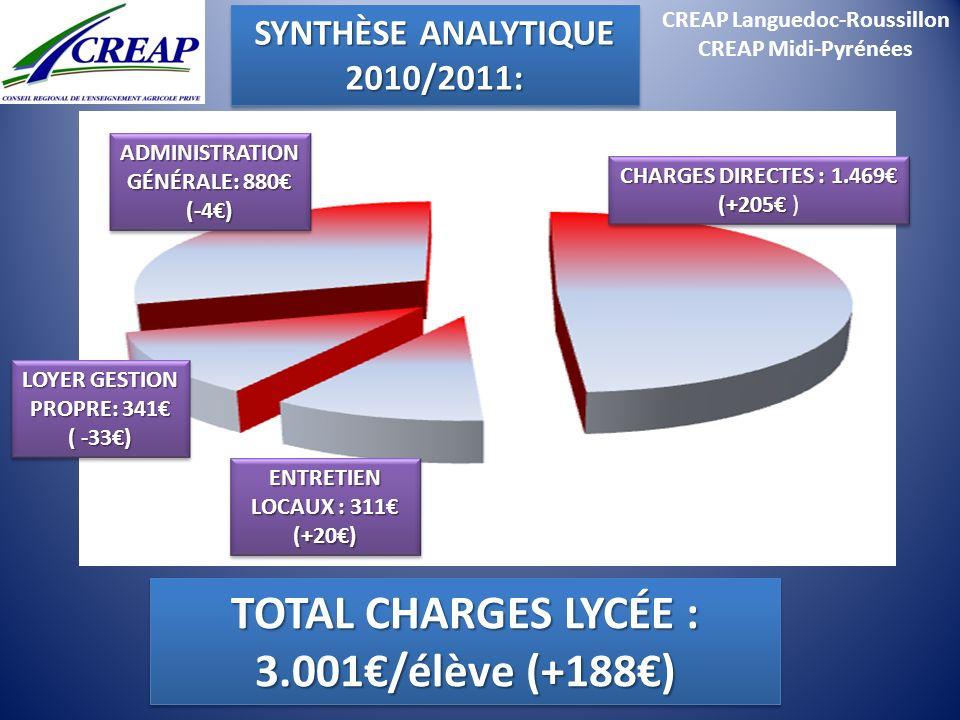 TOTAL CHARGES LYCÉE : 3.001€/élève (+188€)