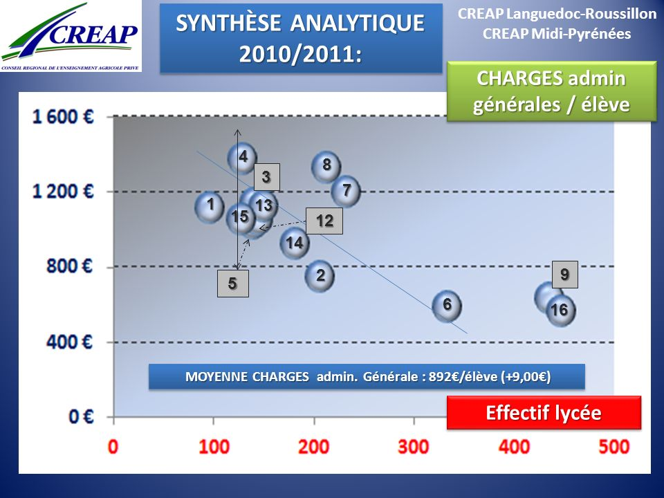 SYNTHÈSE ANALYTIQUE 2010/2011:
