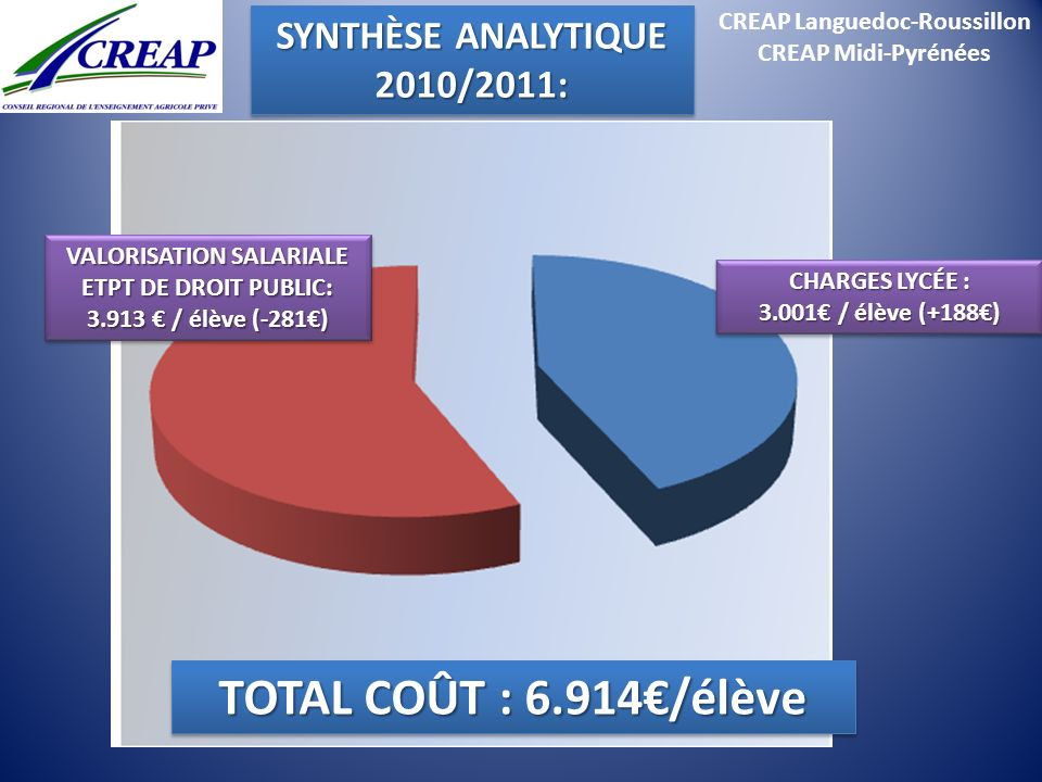 TOTAL COÛT : 6.914€/élève SYNTHÈSE ANALYTIQUE 2010/2011: