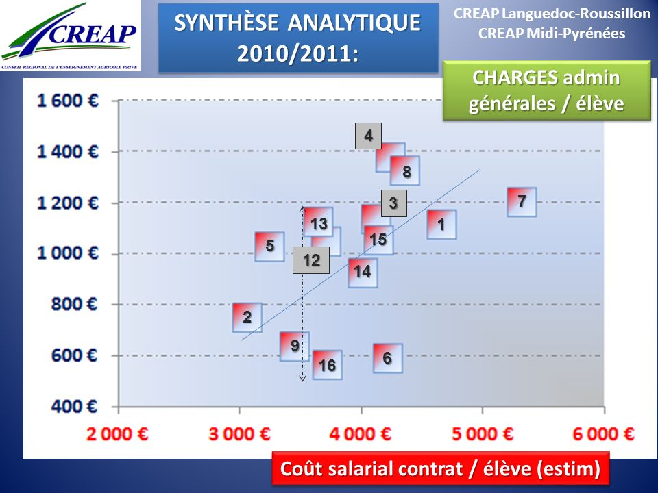 CREAP Languedoc-Roussillon CHARGES admin générales / élève
