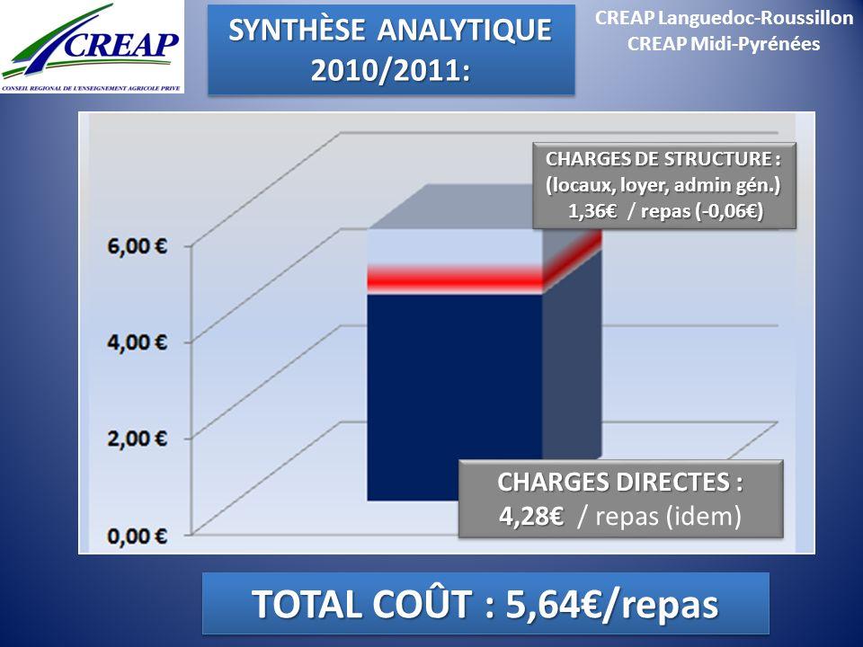 CREAP Languedoc-Roussillon (locaux, loyer, admin gén.)