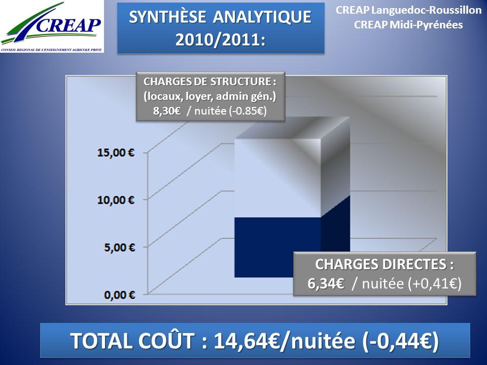 TOTAL COÛT : 14,64€/nuitée (-0,44€)