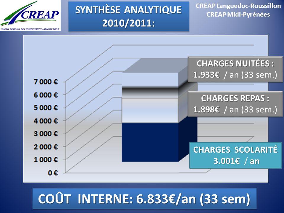 CREAP Languedoc-Roussillon COÛT INTERNE: 6.833€/an (33 sem)