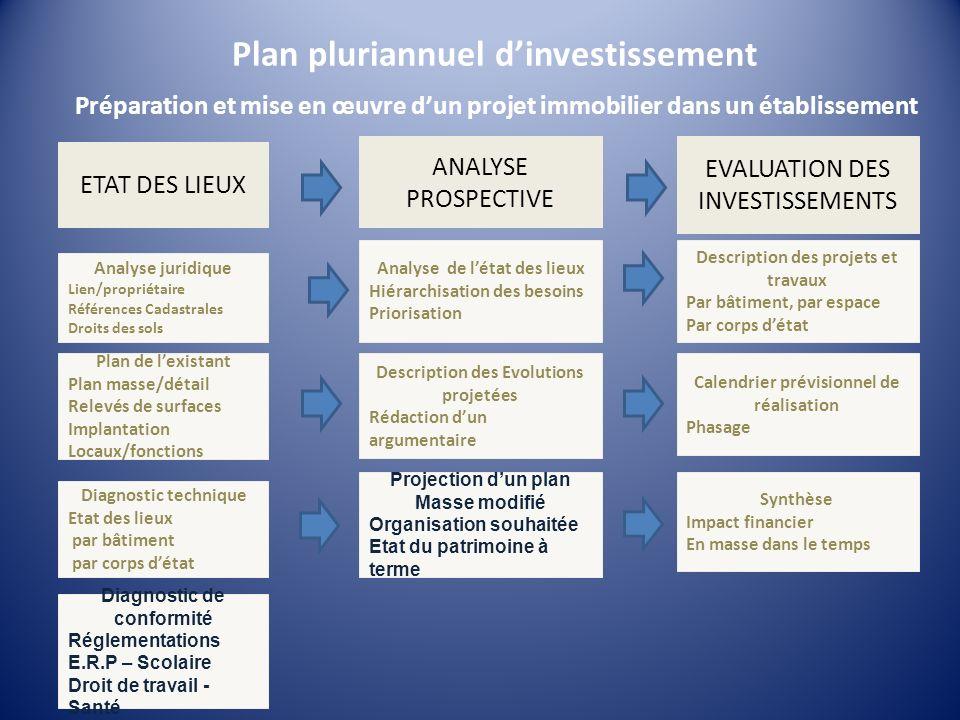Plan pluriannuel d'investissement