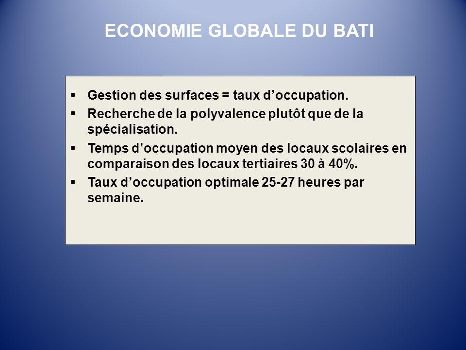 ECONOMIE GLOBALE DU BATI
