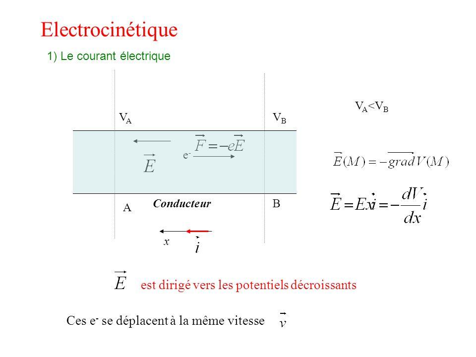 Electrocinétique est dirigé vers les potentiels décroissants