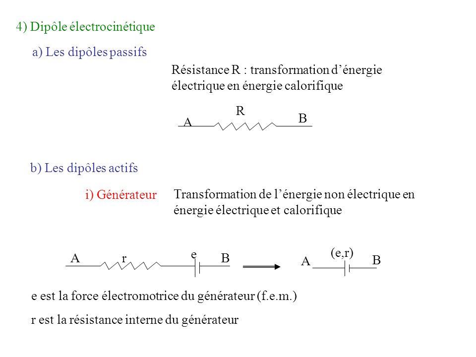 4) Dipôle électrocinétique
