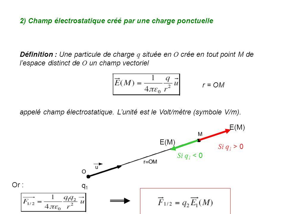 2) Champ électrostatique créé par une charge ponctuelle