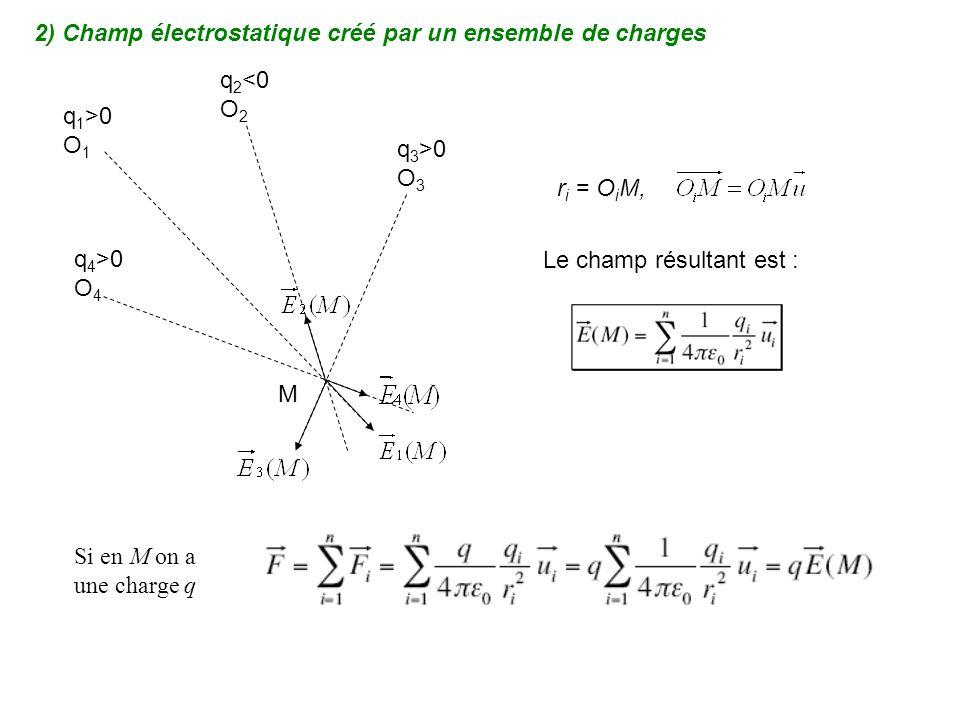 2) Champ électrostatique créé par un ensemble de charges