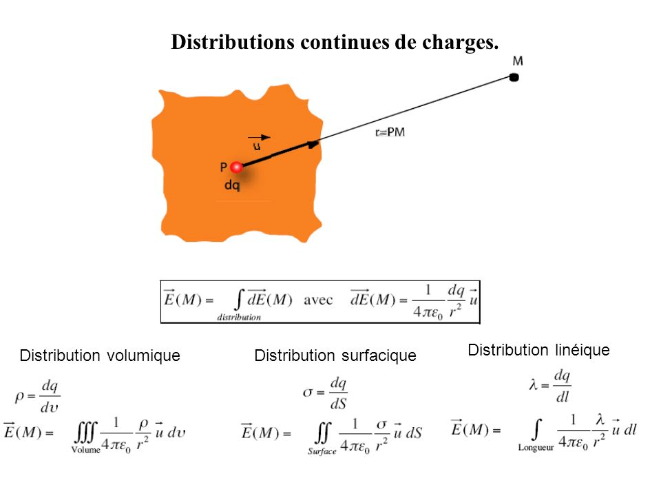 Distributions continues de charges.