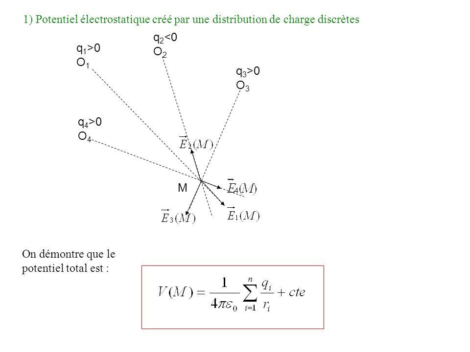 1) Potentiel électrostatique créé par une distribution de charge discrètes