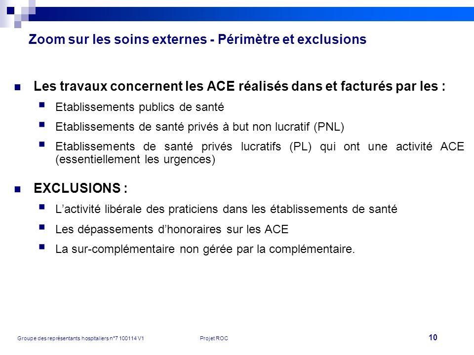 Zoom sur les soins externes - Périmètre et exclusions