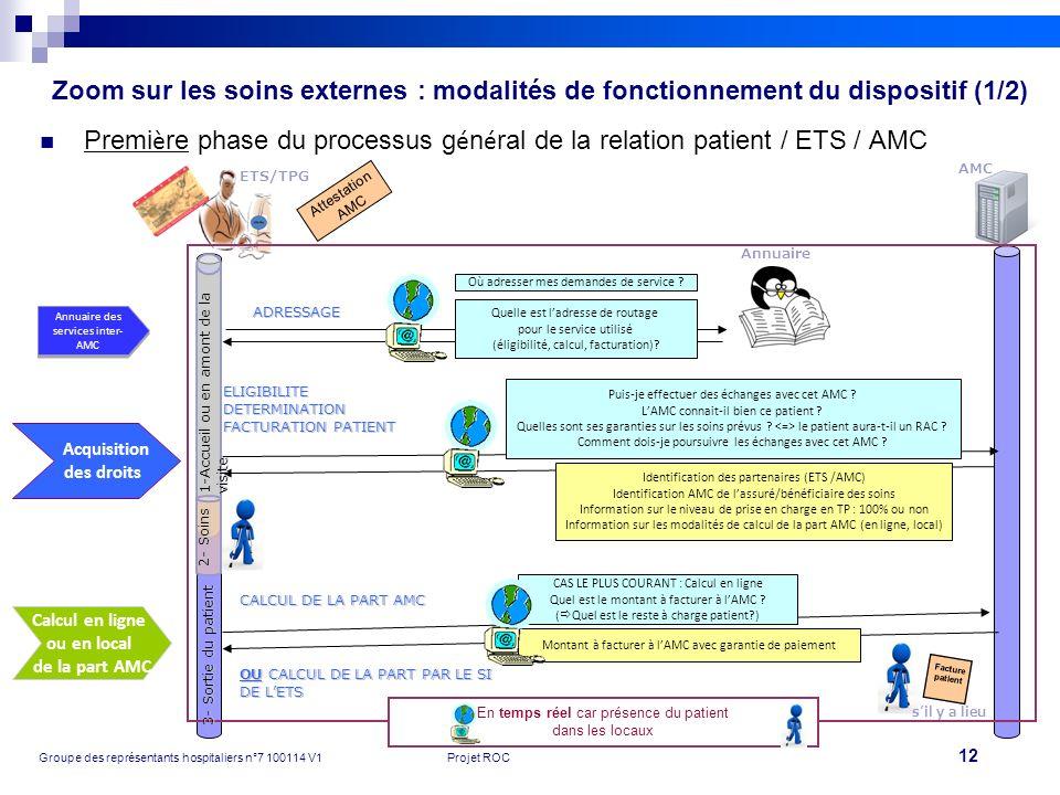 Première phase du processus général de la relation patient / ETS / AMC