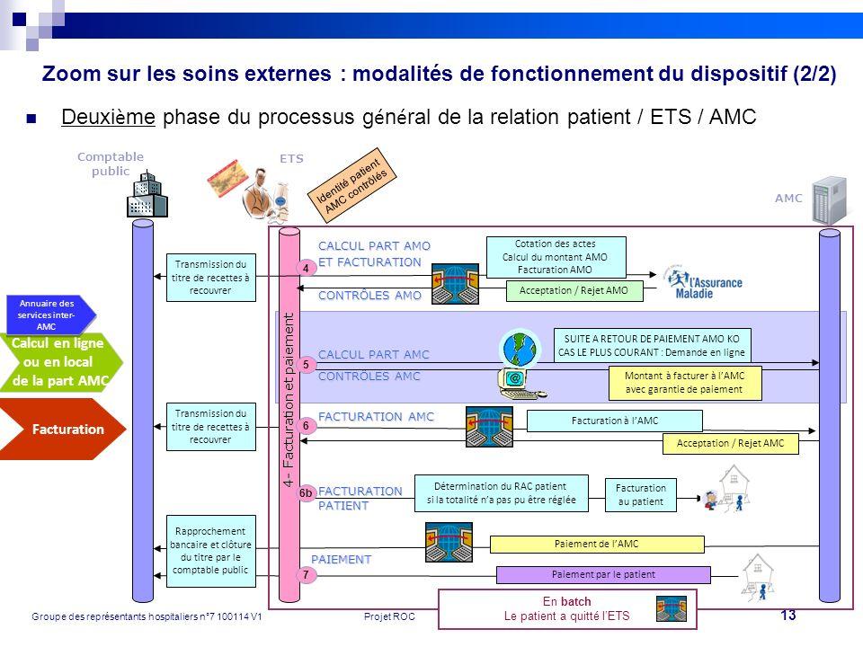 Deuxième phase du processus général de la relation patient / ETS / AMC