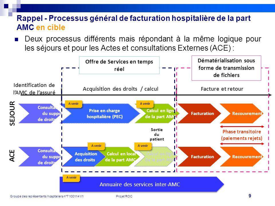 Rappel - Processus général de facturation hospitalière de la part AMC en cible